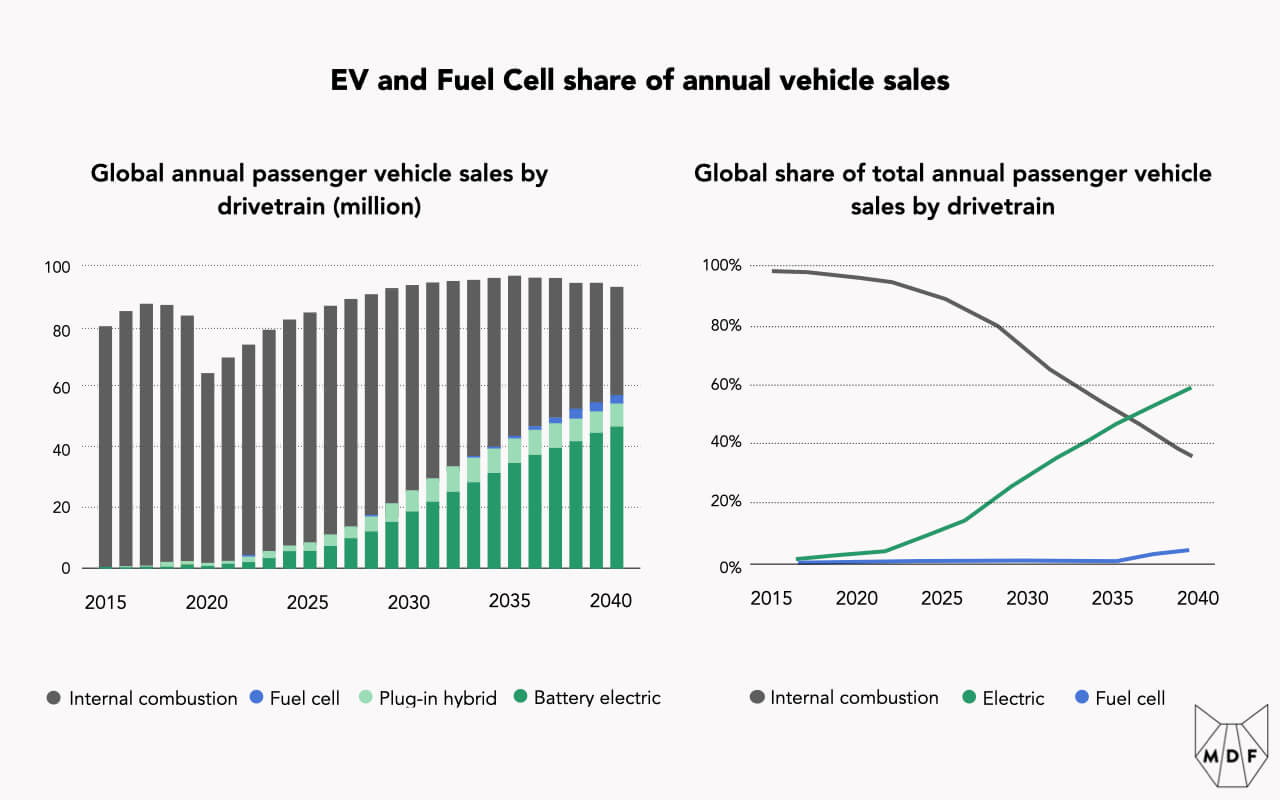 Chart tracking the overall share of EV and Fuel Cell sales  of annual vehicle sales, with EVs expected to reach around 50% of sales by 2040 and hydrogen vehicles about 5% by that time