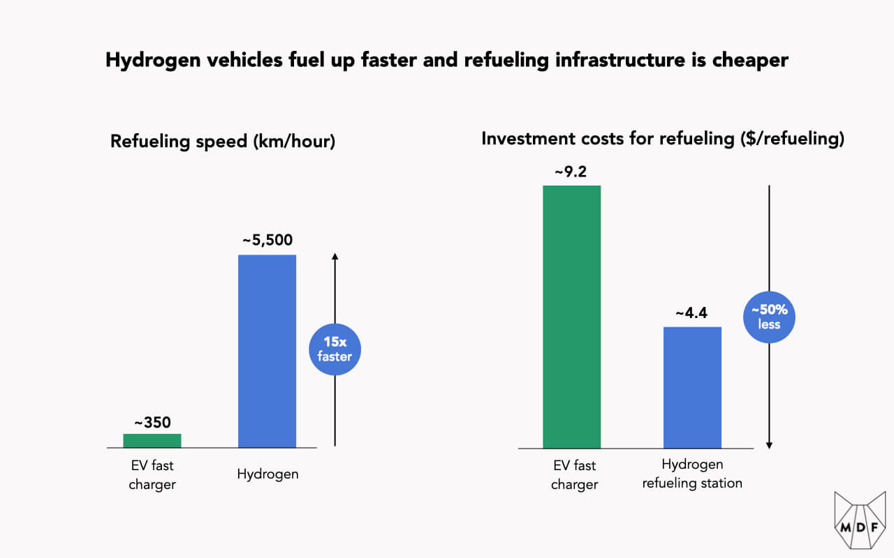 Two charts showing that relative to EVs, hydrogen vehicles fuel up faster by a multiple of 15x and refueling infrastructure is cheaper by about 50%