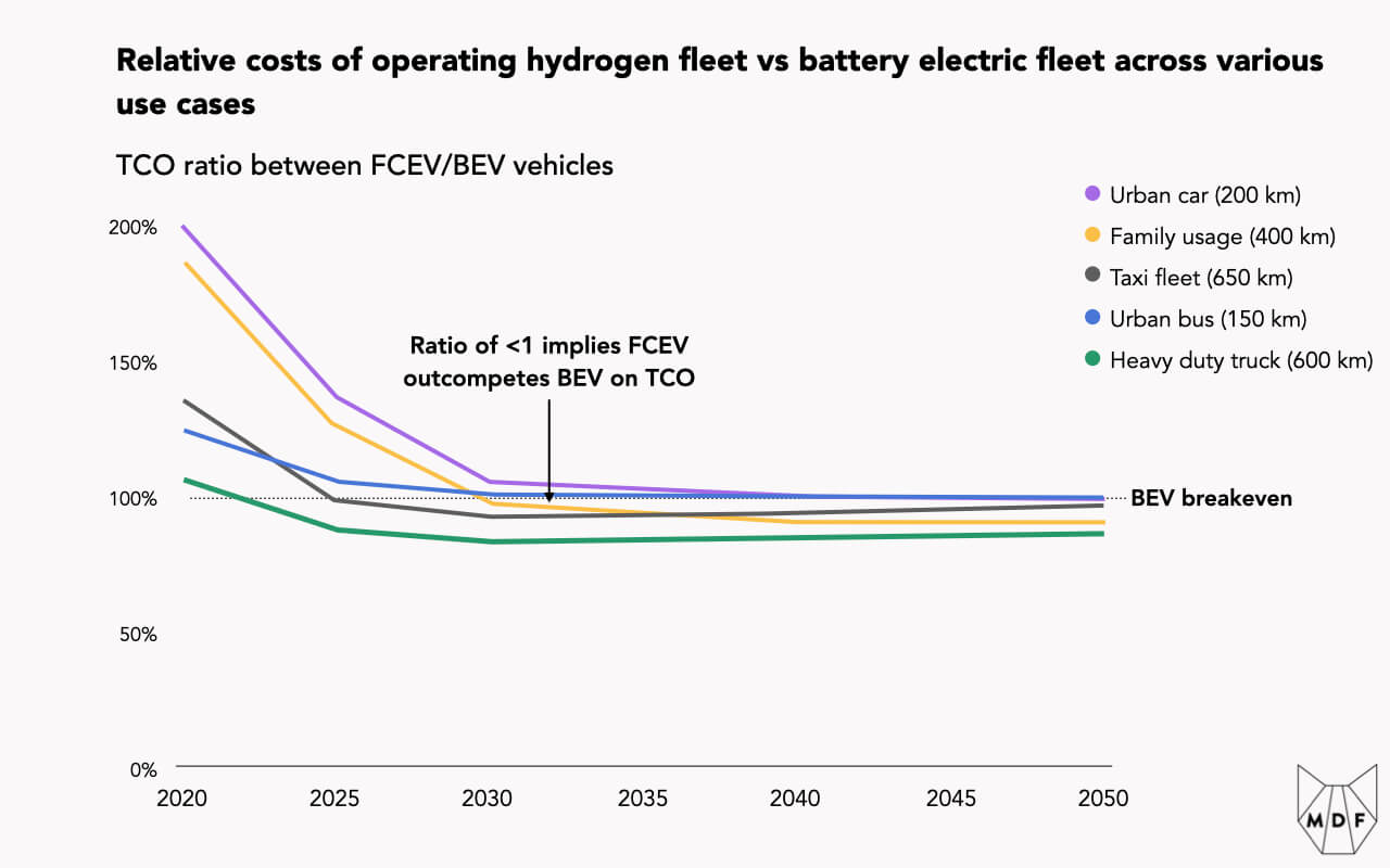 Chart showing relative costs of operating hydrogen fleet vs battery electric fleet across various use cases; in most cases by about 2035 hydrogen is expected to be more cost efficient with heavy duty trucks sooner, around 2022-3