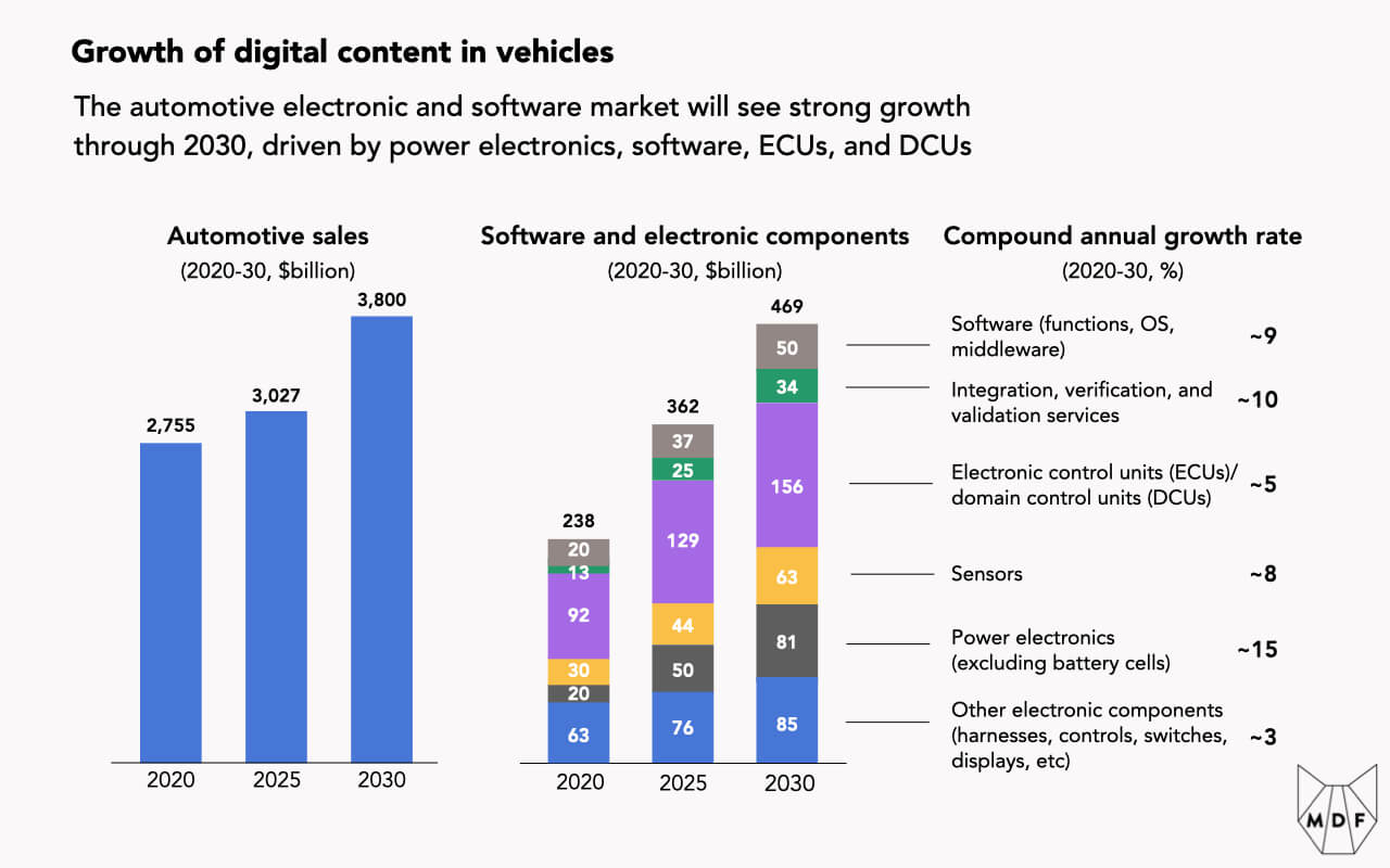 Chart showing the growth of digital content in vehicles, with strong growth expected through 2030 (almost doubling from $238 billion in 2020 to $469 billion in 2030), driven by power electronics, software, ECUs, and DCUs