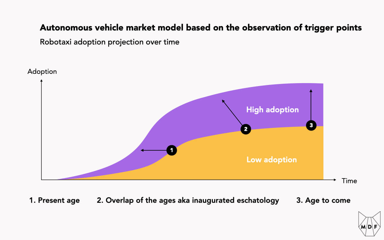 """Chart showing projections for the autonomous vehicle market based on the observation of so-called """"trigger points""""; tongue in cheek labels compare these three phases to the stages in realizing the Messianic Age"""