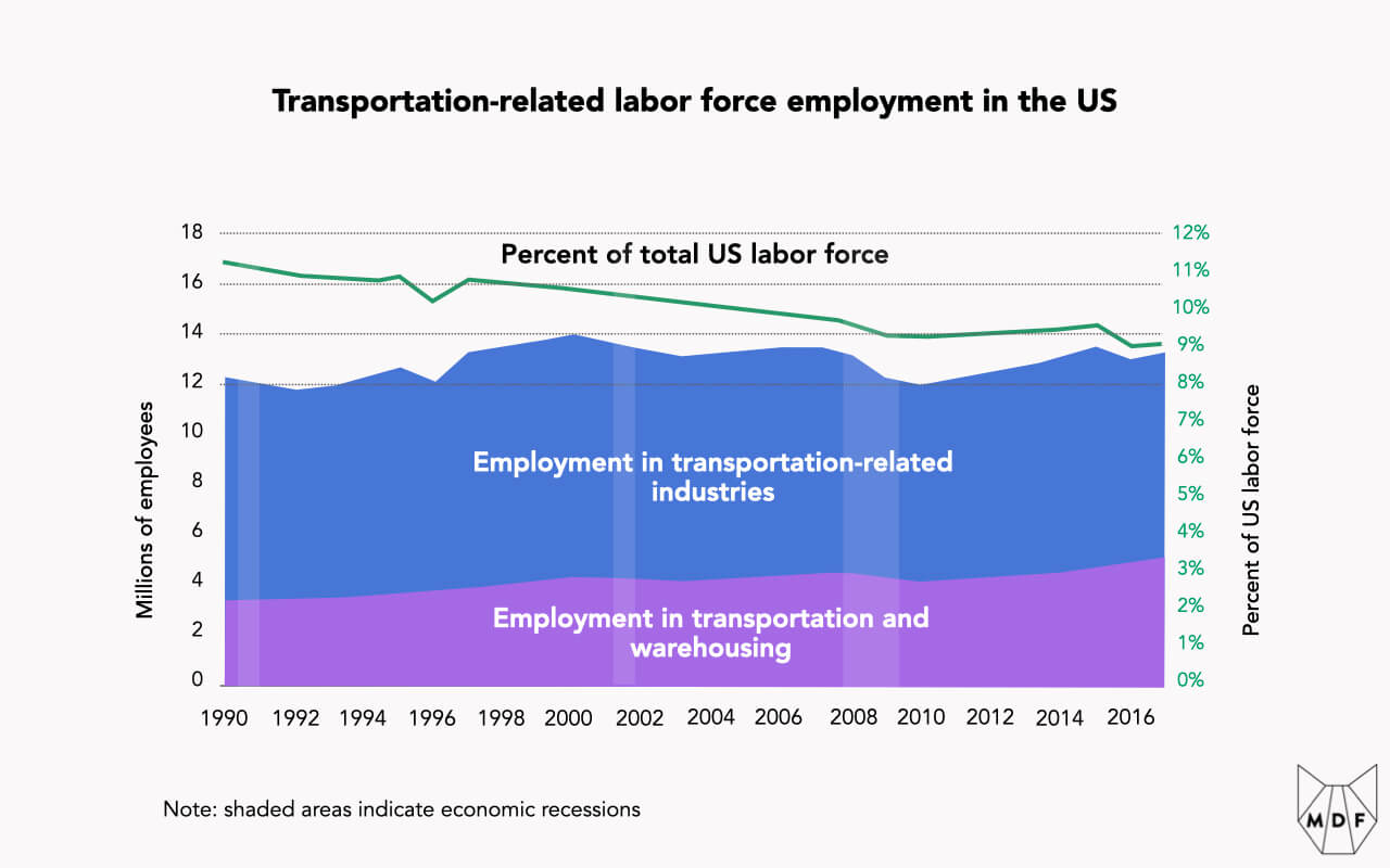 Chart of transportation-related labor force employment in the US which has only gone up slightly from 12 to 13 million people between 1990 and 2016 and shrunk from 17% to just under 14% as a percentage of the overall US labor force