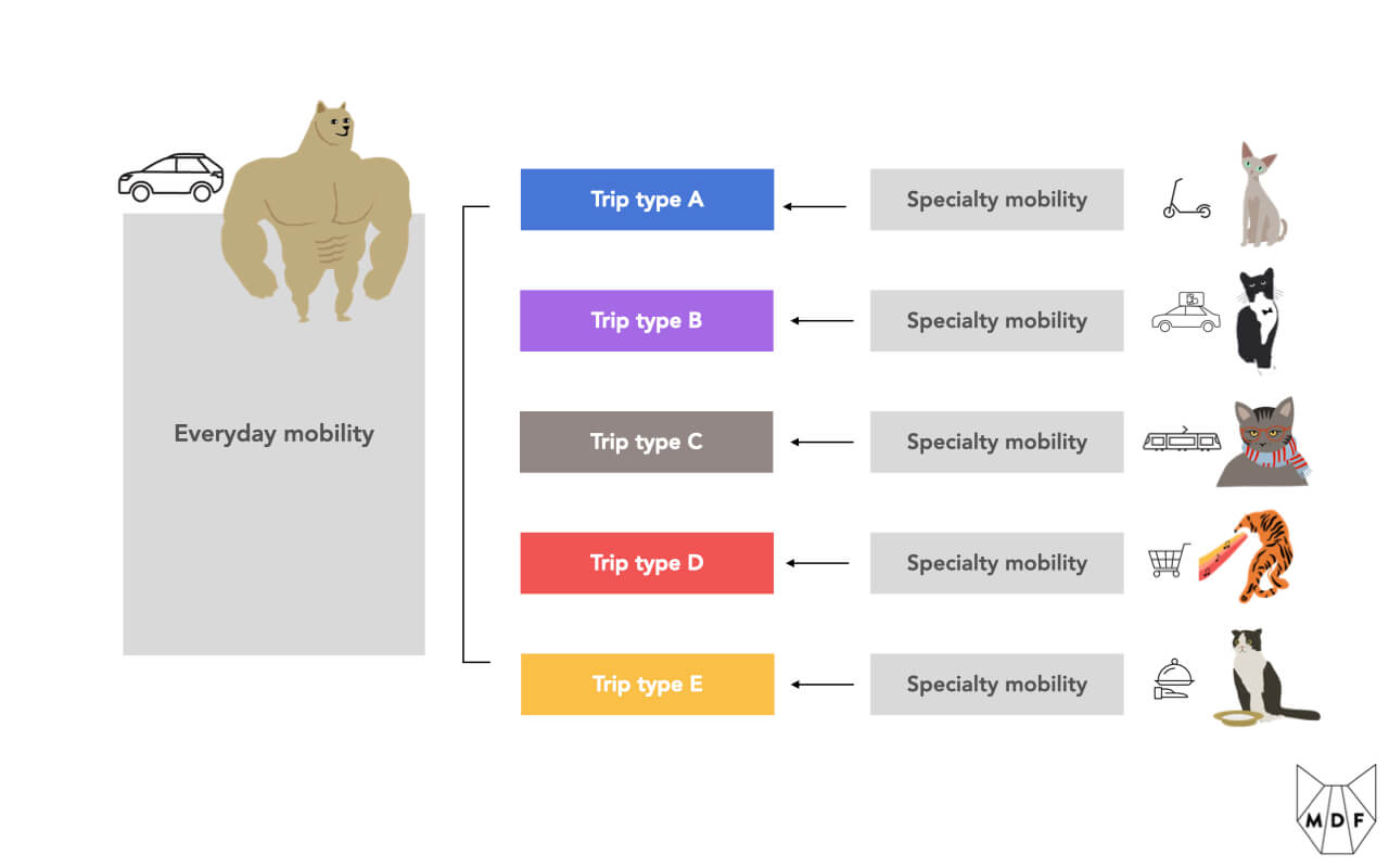 """Diagram showing that cars (DOGs) fit with """"everyday mobility"""" use in that they can satisfy many different trip types whereas the trip economy (CATs) are effective for """"specialty mobility"""" in that they are optimized for particular trip types (and more efficient in those categories)"""