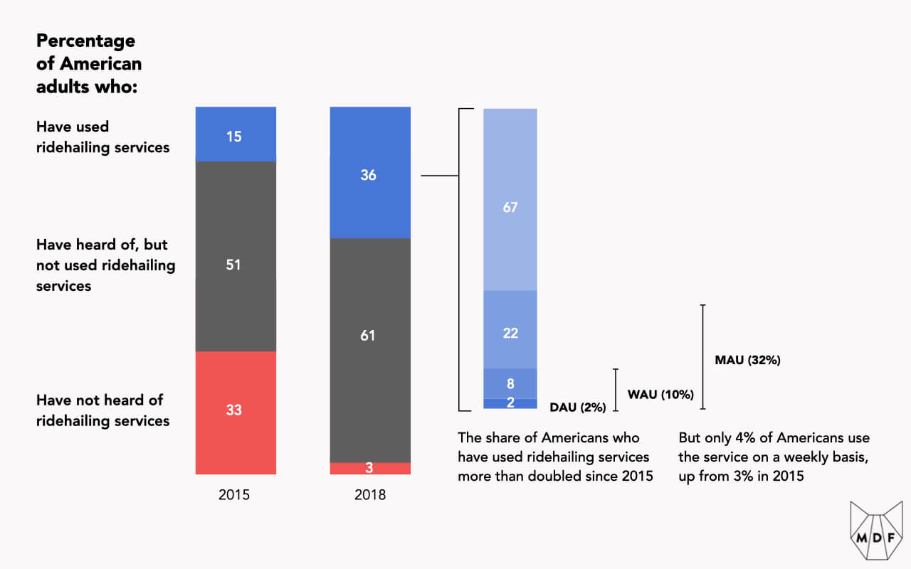 Chart sequence showing the shifting percentage of American adults who have heard of and used ridehailing services between 2015 and 2018 and how frequently those using these services in 2018 did so; only 4% of Americans use the service on a weekly basis, up from 3% in 2015