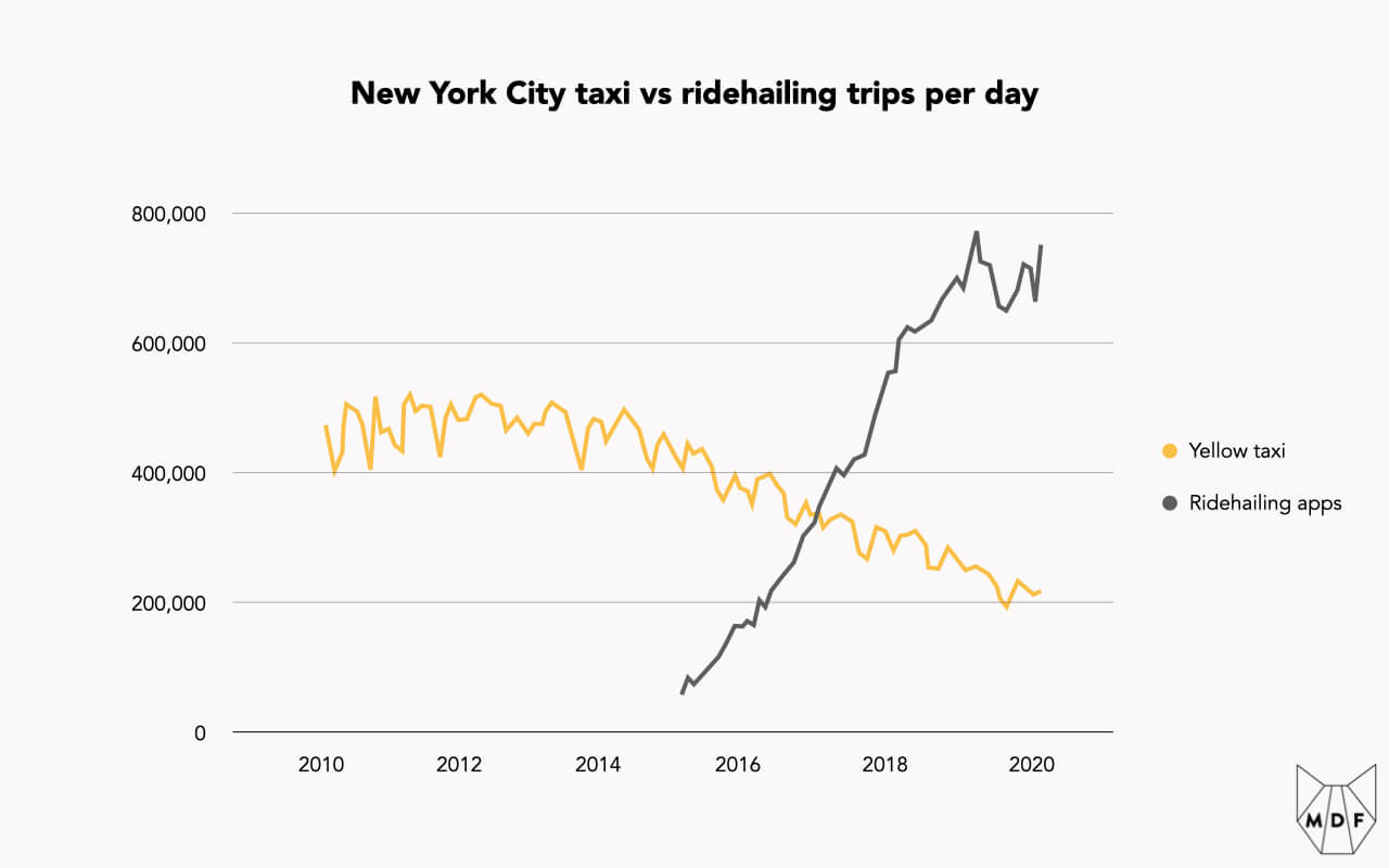 Line chart showing the steady decline of yellow taxi trips in New York City from 2014 through 2020 (from 500,000 down to about 200,000 trips per day) and the rapid rise of ridehailing trips over the same period (from zero to about 750,000 trips per day)