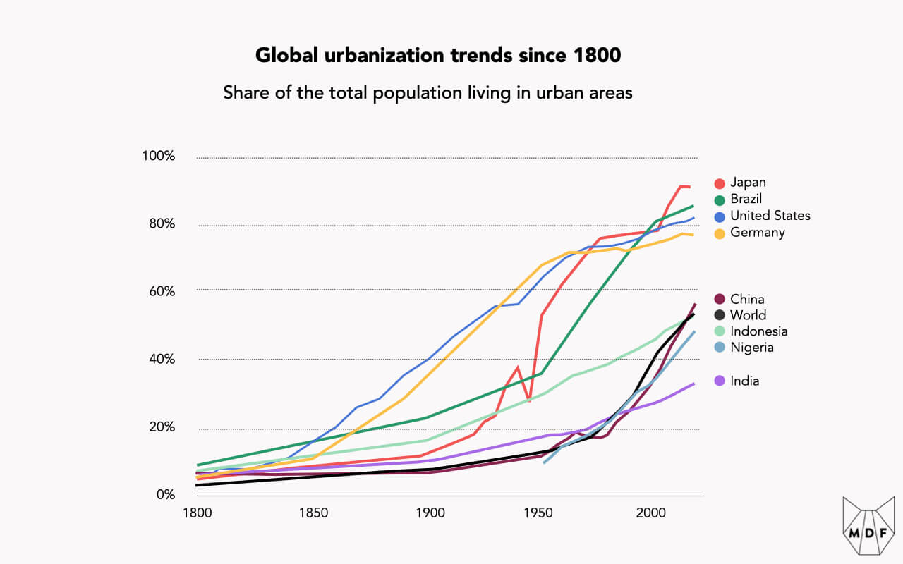 Line chart showing global urbanization trends since 1800 with the share of the total population living in urban areas trending strongly upwards over time; countries like Japan, United States and Germany are around 80 or 90% whereas developing markets like China, Indonesia, Nigeria and India are between 30% and 60% and rising; global average is about 50%