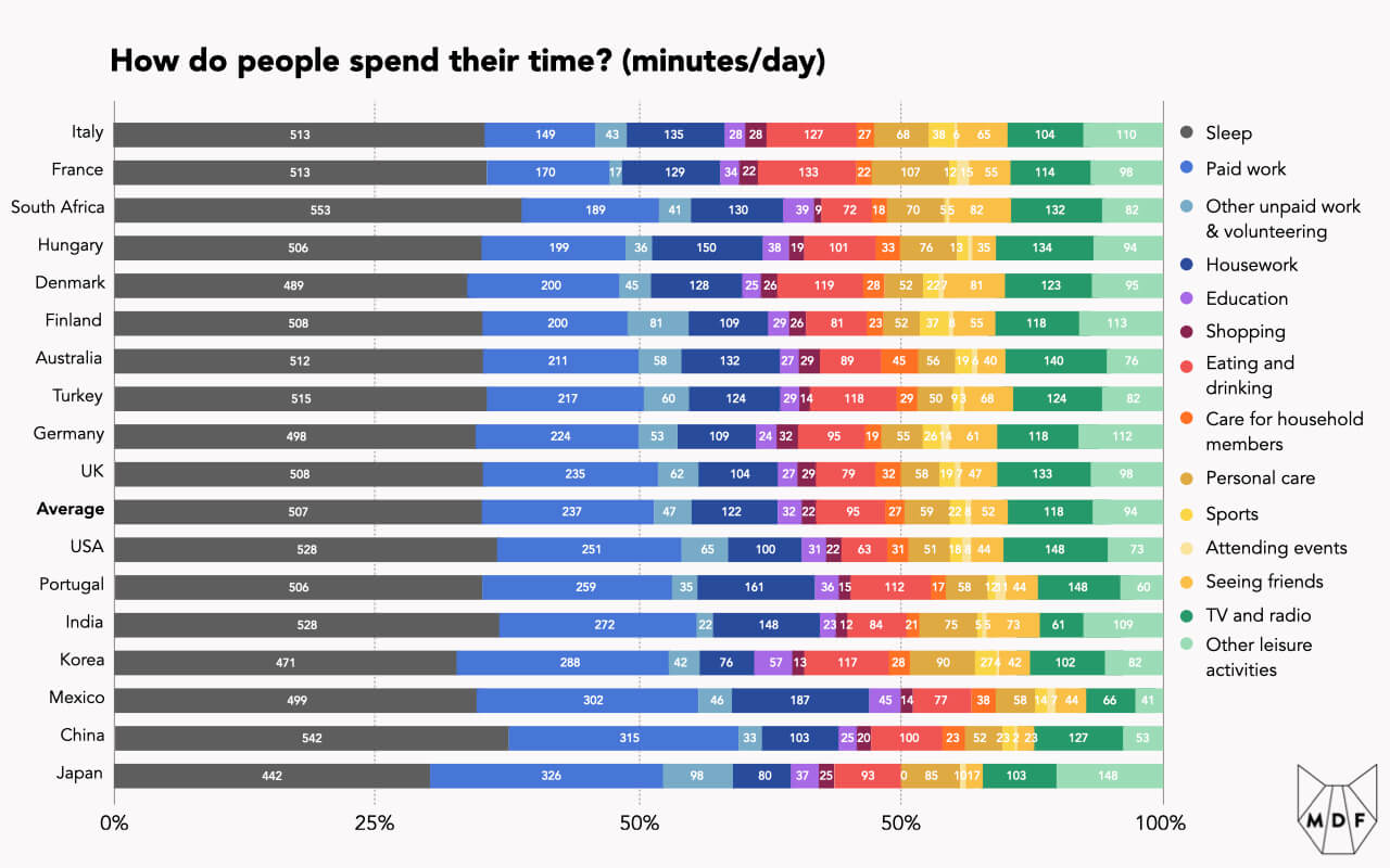 Chart showing how people spend their time across a wide range of countries and a wide range of activities (sleep, work, education, eating and drinking, personal care, seeing friends, leisure activities, etc etc); overall, people spend the largest chunk of time sleeping, followed by paid work with a long tail of other activities that vary from country to country