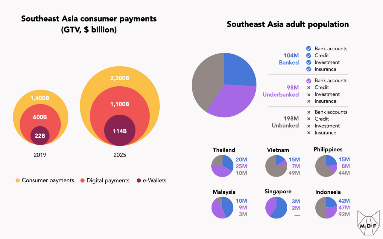 A series of pie charts showing anticipated Southeast Asian consumer payments transaction growth between 2019 and 2025, with overall consumer payments expected to grow from $1.4 trillion to $2.3 trillion within which digital payments also expected to double ($600 billion to $1.1 trillion) and e-wallets expected to balloon from $22 billion to $114 billion; the foundation for this anticipated growth (also shown in a pie chart) is that the population of Southeast Asia is mostly unbanked (198 million people) or underbanked (98 million people), lacking access to credit, investments and insurance options (Singapore is the only regional exception to this trend)