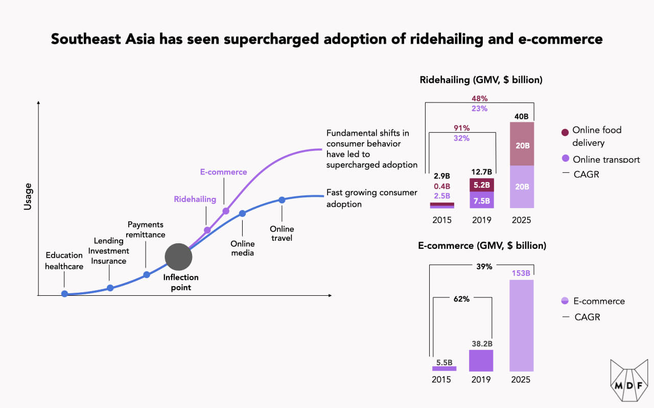 A chart showing the rate of adoption of various consumer services in Southeast Asia highlighting that ridehailing and e-commerce have seen supercharged adoption in the region relative to other services such as online media and online travel which have followed a more standard adoption pathway; ridehailing growth ($2.9 billion GMV in 2015 to $12.7 billion in 2019 and anticipated $40 billion in 2025) and e-commerce growth ($5.5 billion GMV in 2015 to $38.2 billion in 2019 and anticipated $153 billion in 2025) are broken out in two additional charts