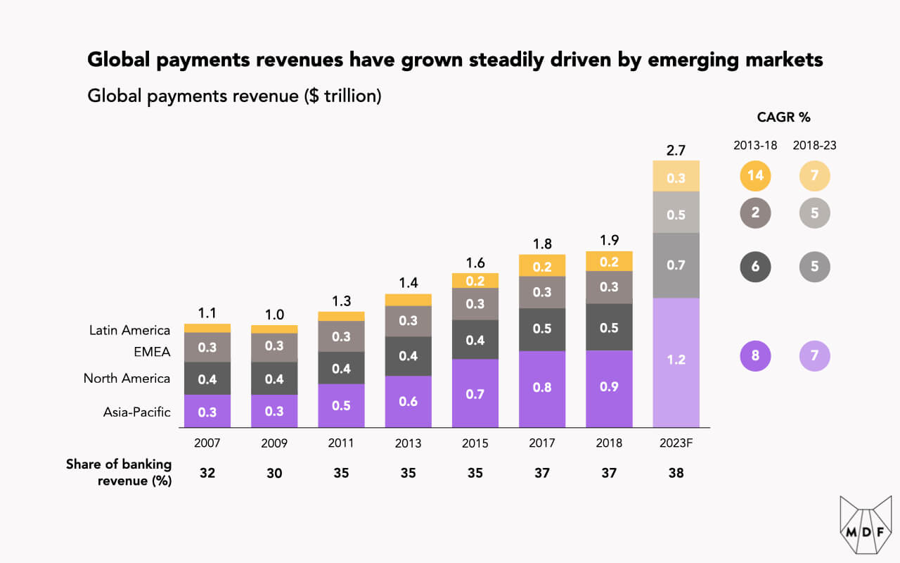 Bar chart showing the steady growth in global payments revenues (from $1.1 trillion in 2007 to $1.9 trillion in 2018) driven by emerging markets, in particular Asia-Pacific which tripled over this period