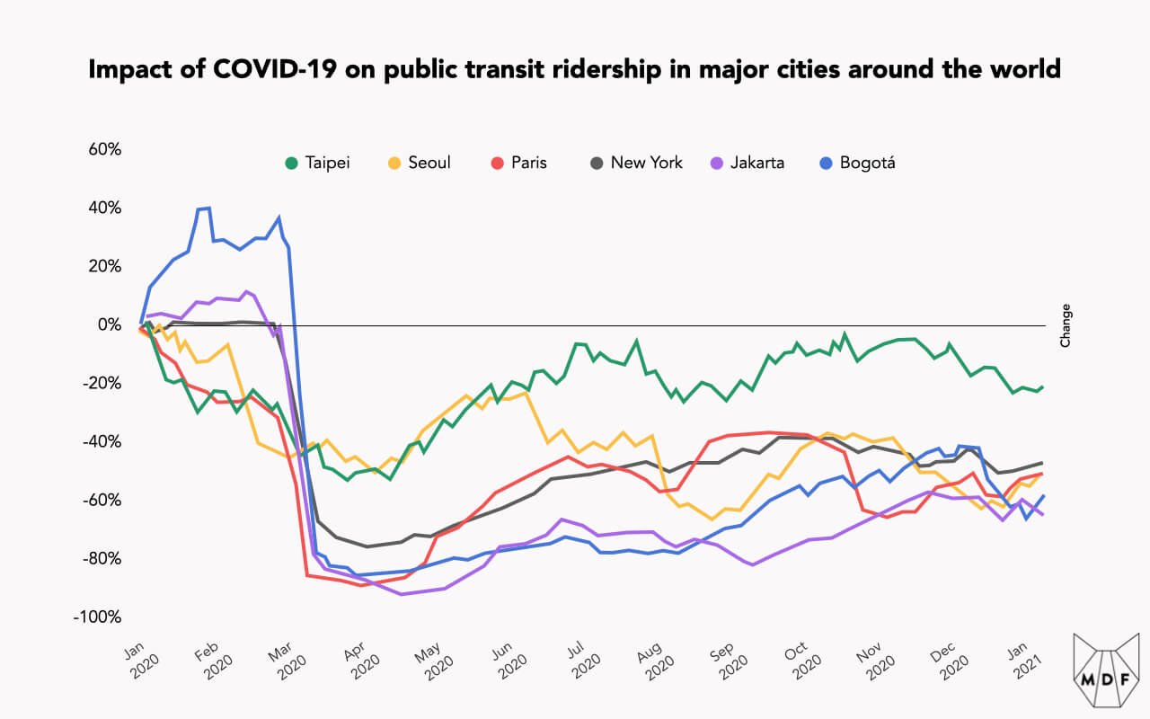 Line chart showing the impact of COVID-19 on public transit ridership in major cities around the world (Taipei, Seoul, Paris, New York, Jakarta and Bogota) with most represented cities dropping 60-80% at the onset of the pandemic and none recovering to baseline levels before the end of 2020; Taipei least impacted and Jakarta and Bogota the most