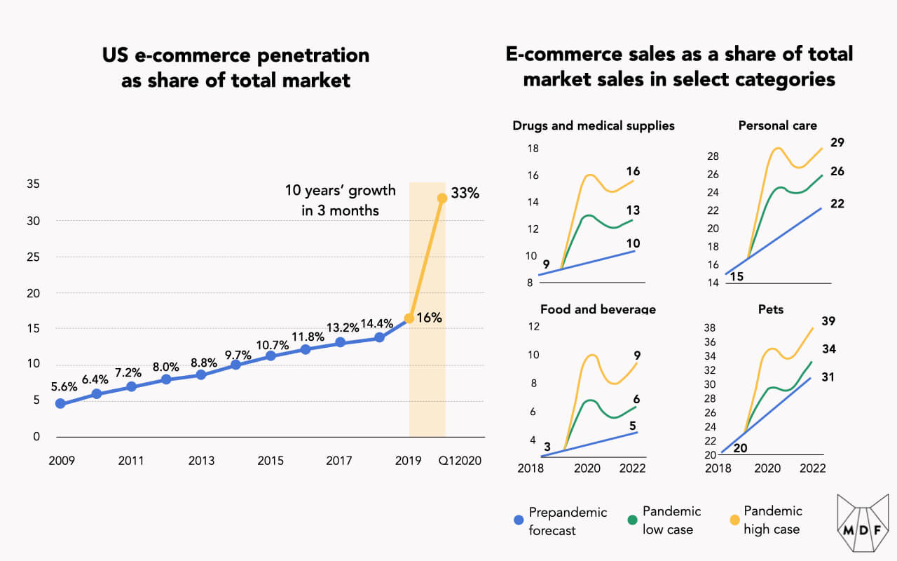 Chart showing US e-commerce penetration as share of total market with 10 years' growth happening over three months in early 2020, jumping from 16% penetration to 33%; additional charts show projected forward looking growth for the following categories: Drugs and medical supplies (9% to max of 16%), Personal care (15% to max of 29%), Food and beverage (3% to max of 9%), Pets (20% to max of 39%)