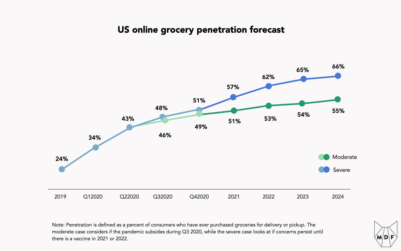 Line chart showing US online grocery penetration growth and forecast; between 2019 and mid 2020, adoption grew from 24% to 43% and expected to grow to 66% on the high end and 55% on the low end by 2024