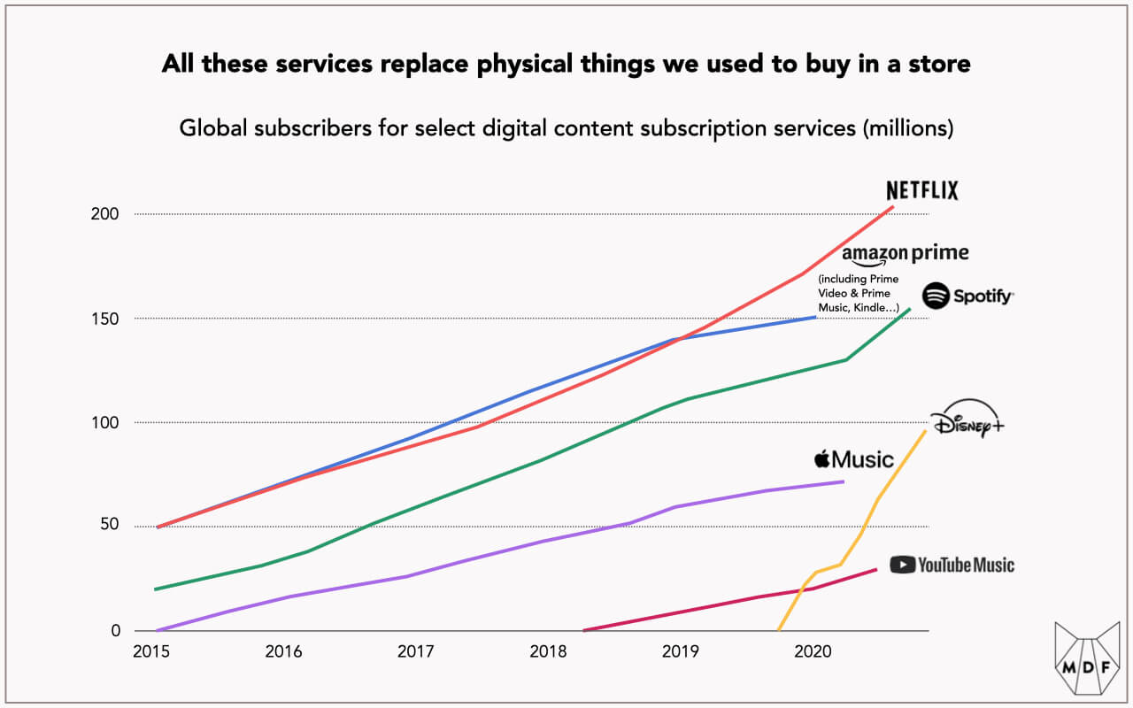 Line chart showing the growth of global subscribers for select digital content subscription services (Netflix, Amazon Prime including Prime Video, Spotify, Disney+, Apple Music and Youtube Music) in millions of users; Netflix is largest at more than 200 million users and Disney+ has grown fastest to come close to 100 million users since late 2019