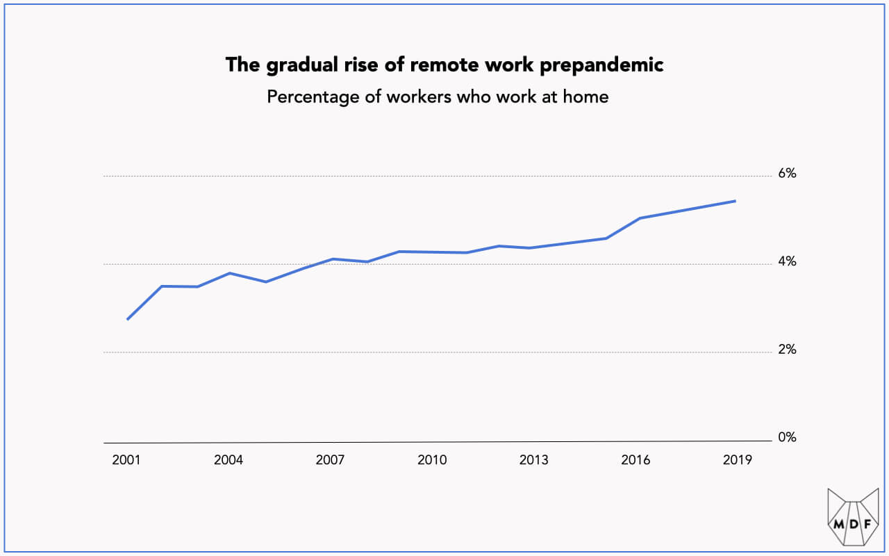 Line chart showing the relatively low penetration of remote work before the pandemic (around 3% in 2001 and growing to about 5.5% by 2019)