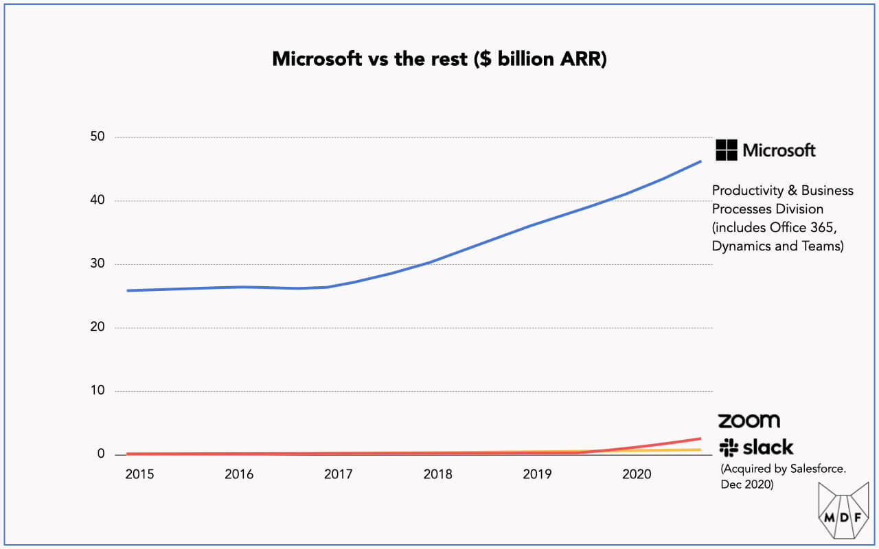 Line chart showing the growth of Microsofts Productivity & Business Processes Division (which includes Office 365, Dynamics and Teams) from 2015 to late 2020 compared with Zoom and Slack; ARR for Microsoft has almost doubled from about $25 billion to just under $50 billion during this period; meanwhile Zoom and Slack have grown from basically zero to low single digit billions during this same period