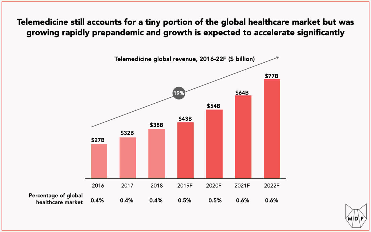 Bar chart showing the growth of telemedicine from 2014 to projected 2022 levels, with revenue expected to increase from $27 billion to $77 billion during this period at a rate of 19% per annum, although penetration of the overall healthcare market remains very small, increasing only from 0.4% to 0.6% over this period