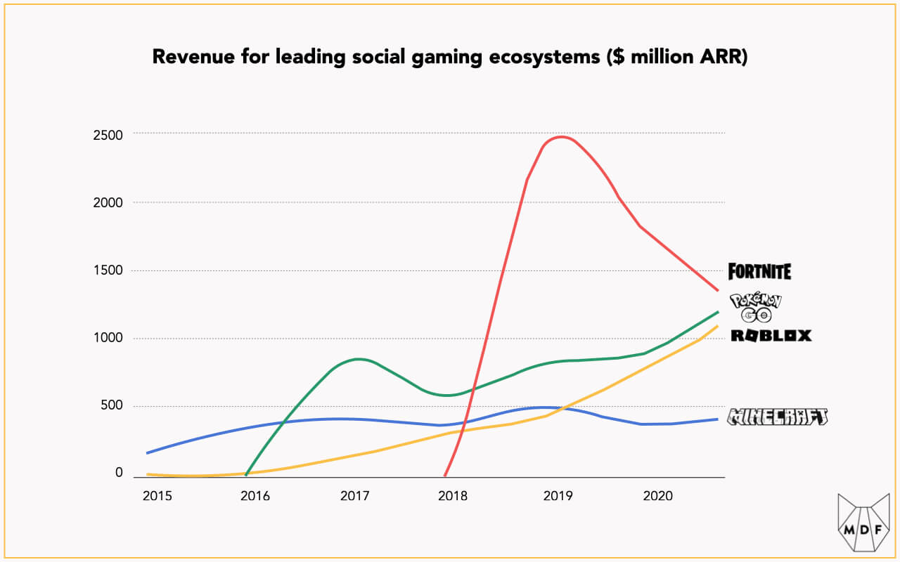 Line chart showing revenue for leading social gaming ecosystems from 2015 through late 2020 with Minecraft rising gradually to about $500 million ARR, Pokémon Go climbing to about about $1.25 billion, Fortnite shooting up to about $2.5 billion in 2019 before declining to a similar level as Pokémon Go and Roblox surging to the same level, with particularly strong growth from 2019