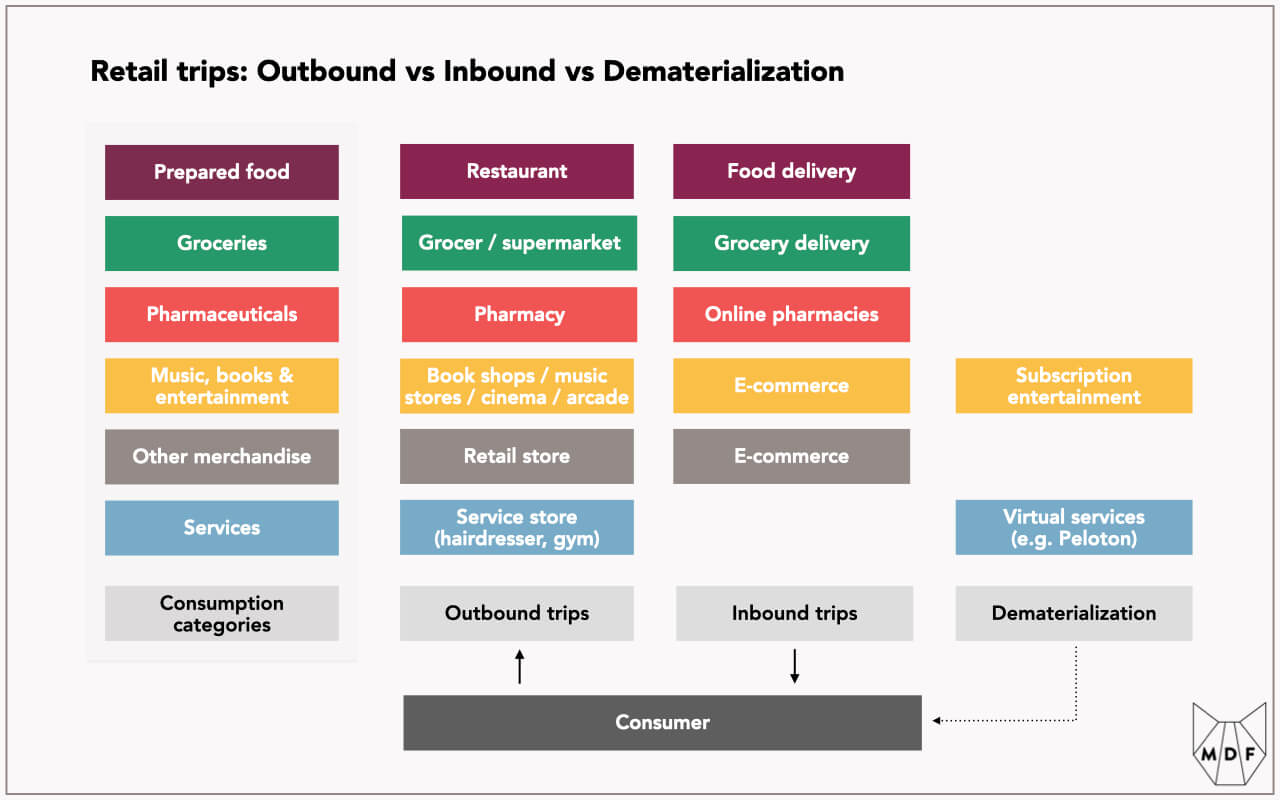 Diagram showing how retail trips to restaurants, grocers/supermarkets, pharmacies, entertainment stores (music stores, cinemas, arcades etc), retail stores and service stores (such as gyms and hairdressers) can increasingly be replaced by inbound delivery (food delivery, grocery delivery, online pharmacies, and e-commerce) and dematerlialization (e.g. subscription entertainment and virtual services like Peloton)