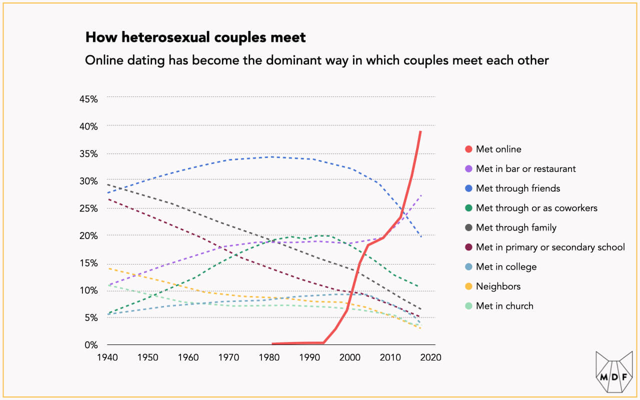 Line chart showing the ways in which couples meet (in a bar or restaurant, through friends, through coworkers, through family, in secondary school, in college, through neighbors, in church or online); online has surged since the late nineties to become the single largest category for how couples meet by a large margin - about 40% of couples now meet this way