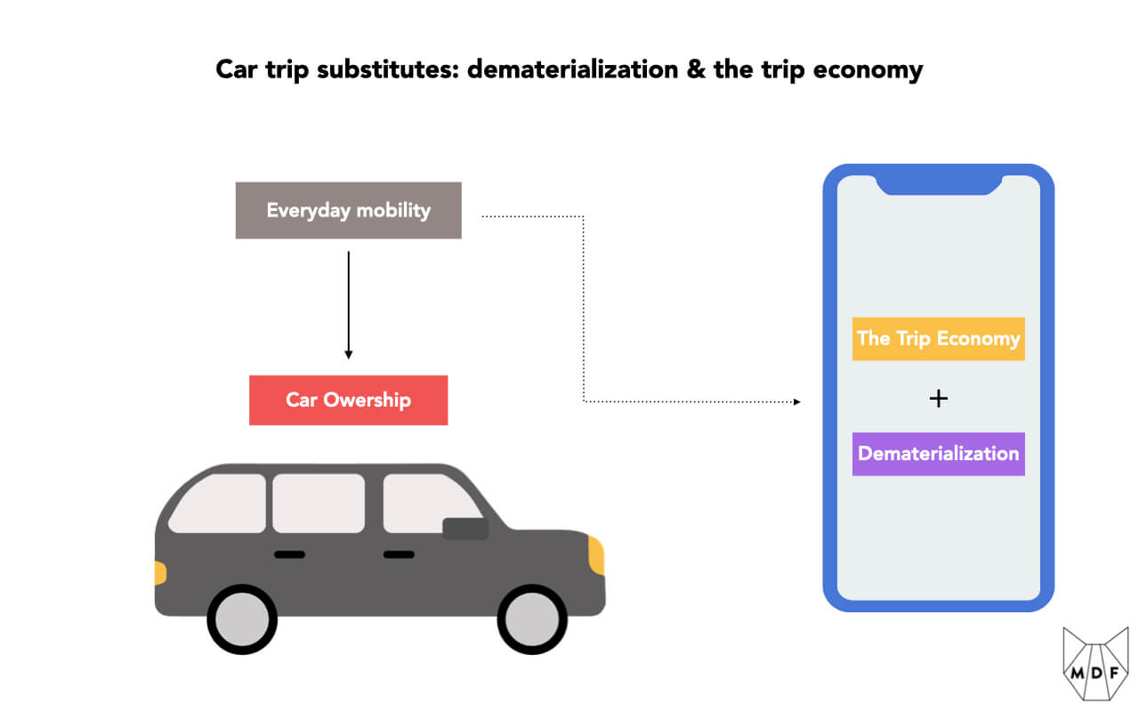 Diagram showing that everyday mobility needs can be served either through car ownership or a combination of dematerialization & the trip economy, both enabled by smartphones