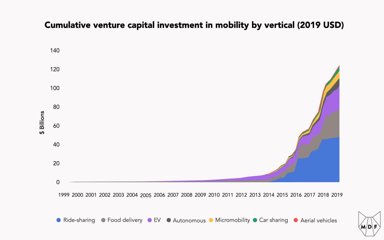 Stacked area chart showing cumulative venture capital investment in mobility by vertical (Ride-sharing, Food delivery, EV, Autonomous, Micromobility, Car sharing and Aerial vehicles) from 1999 through 2019 with a massive surge starting in 2014; Ride-sharing is the largest category followed by Food delivery and EVs