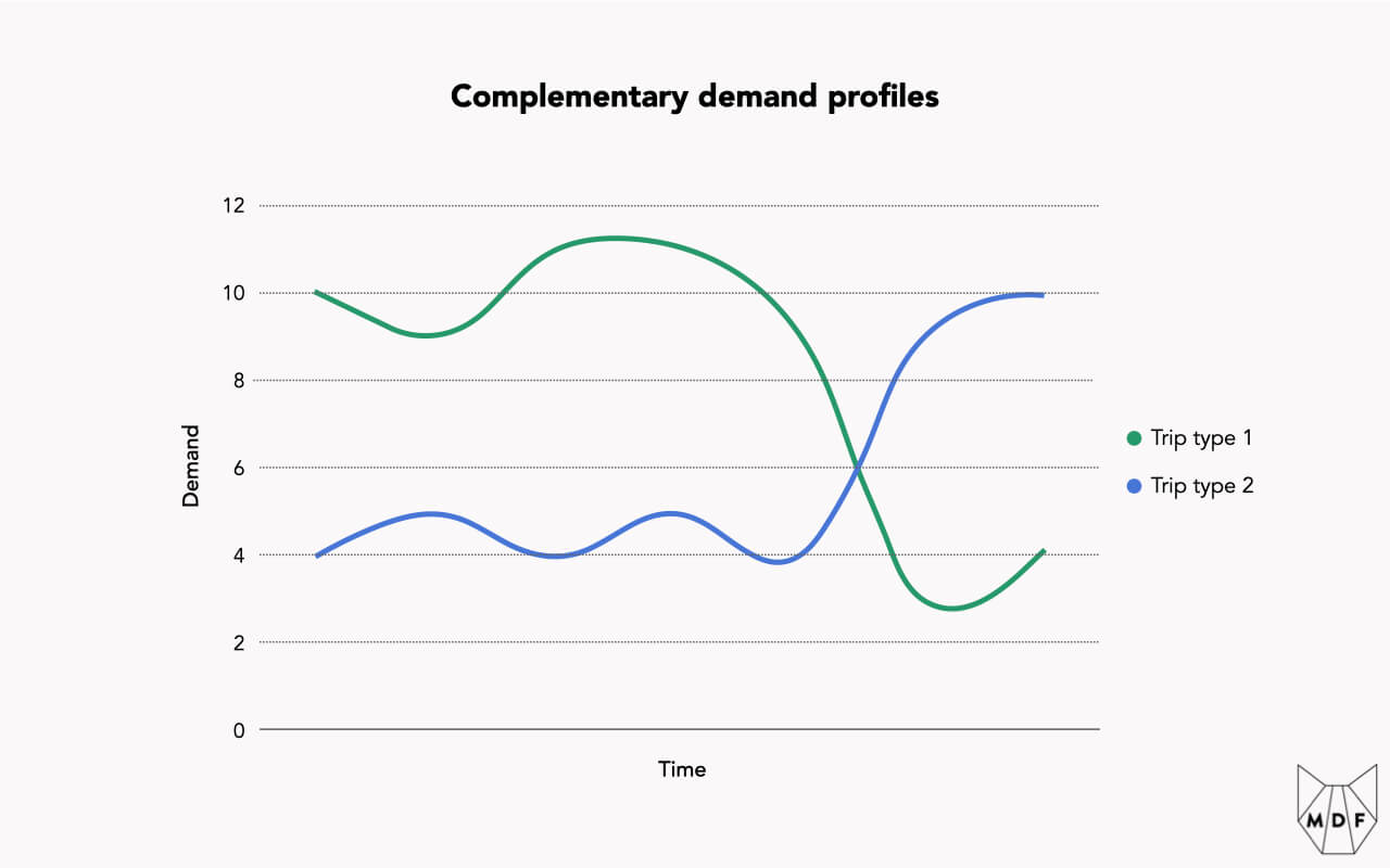 A line chart showing complementary demand: two trip types with different peaks and troughs
