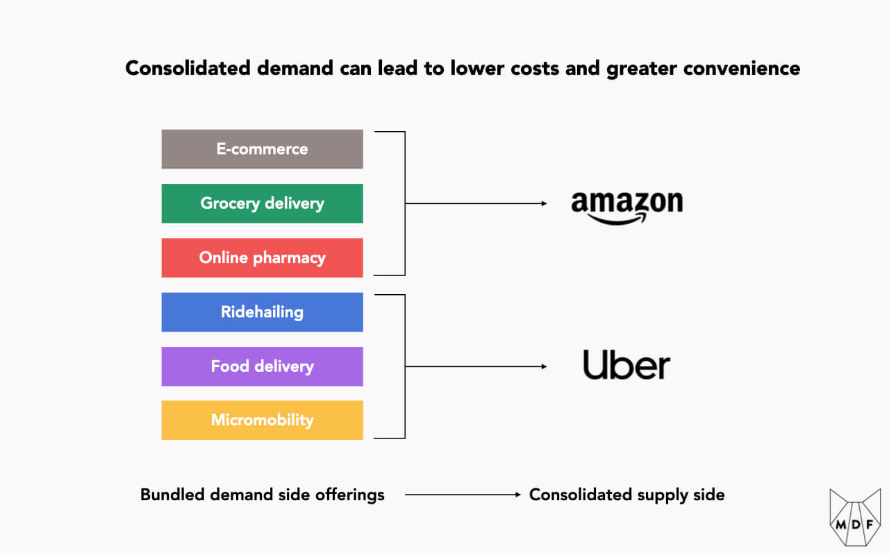 Graphic showing how consolidated demand - with examples of Amazon (combining e-commerce, grocery delivery and online pharmacy) and Uber (combining ridehailing, food delivery and micromobility) - can lead to lower costs and greater convenience since consumers can find everything in one place and sellers can find efficiencies between these services