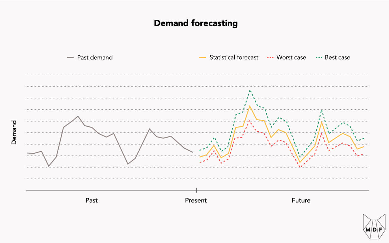 Line chart showing how past demand is used to create a statistical forecast with worst case and best case bounds