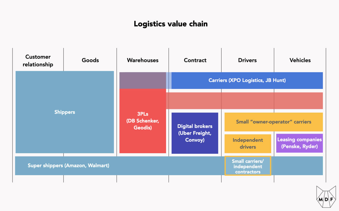 """Diagram showing the division of roles across the logistics value chain: how shippers and super shippers, carriers, 3PLs, digital brokers, small """"owner-operator"""" carriers, independent drivers, leasing companies and small carriers own various combinations of: the customer relationship, goods that need to be moved, warehouses where they are stored, contracts, the drivers moving the goods and the vehicles the drivers operate"""
