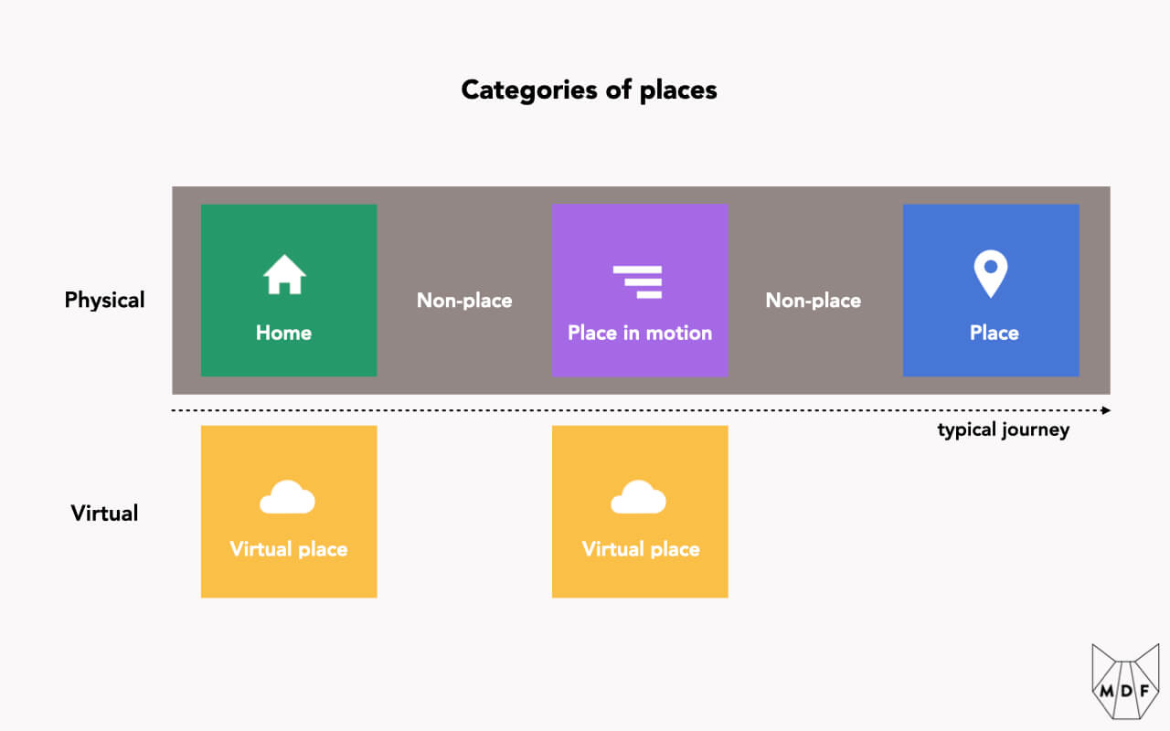 Diagram showing the four categories of places beyond the Home: Places (trip destinations), Places in Motion (trips that act as a Place), Non-Places (taking up space in between Places) and Virtual Places (in the digital realm)