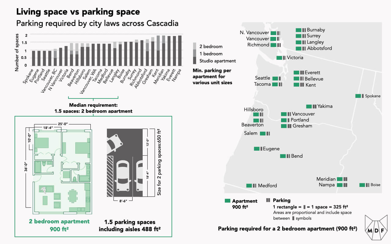 Graphic showing living space vs parking space across Cascadia (US Pacific Northwest); median requirements are 1.5 parking saces per two bedroom apartment, which is close to the size of the apartment space