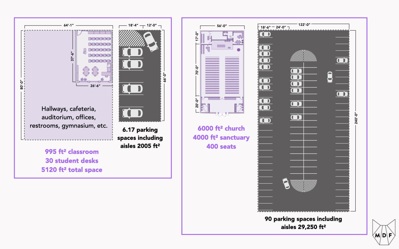 Graphic showing parking set aside at schools (6.17 parking spaces per 30 student classroom, about 50% of the school space and double the class space) and places of worship (90 per 400 seat church, about 7.5x the worship space) across the US