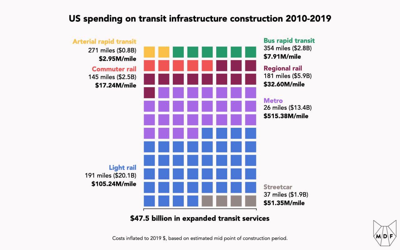 Visual representation of US spending on transit infrastructure construction from 2010 to 2019, with the largest allocation going to light rail (191 miles of track, $20.1 billion in spend at a cost of $105.25 million per mile. Metro ($13.4 billion), regional rail ($5.9 billion), commuter rail ($2.5 billion), bus rapid transit (BRT) ($2.6 billion), streetcar ($1.9 billion) and Arterial rapid transit ($0.8 billion) make out the remaining categories; total spend of $47.5 billion