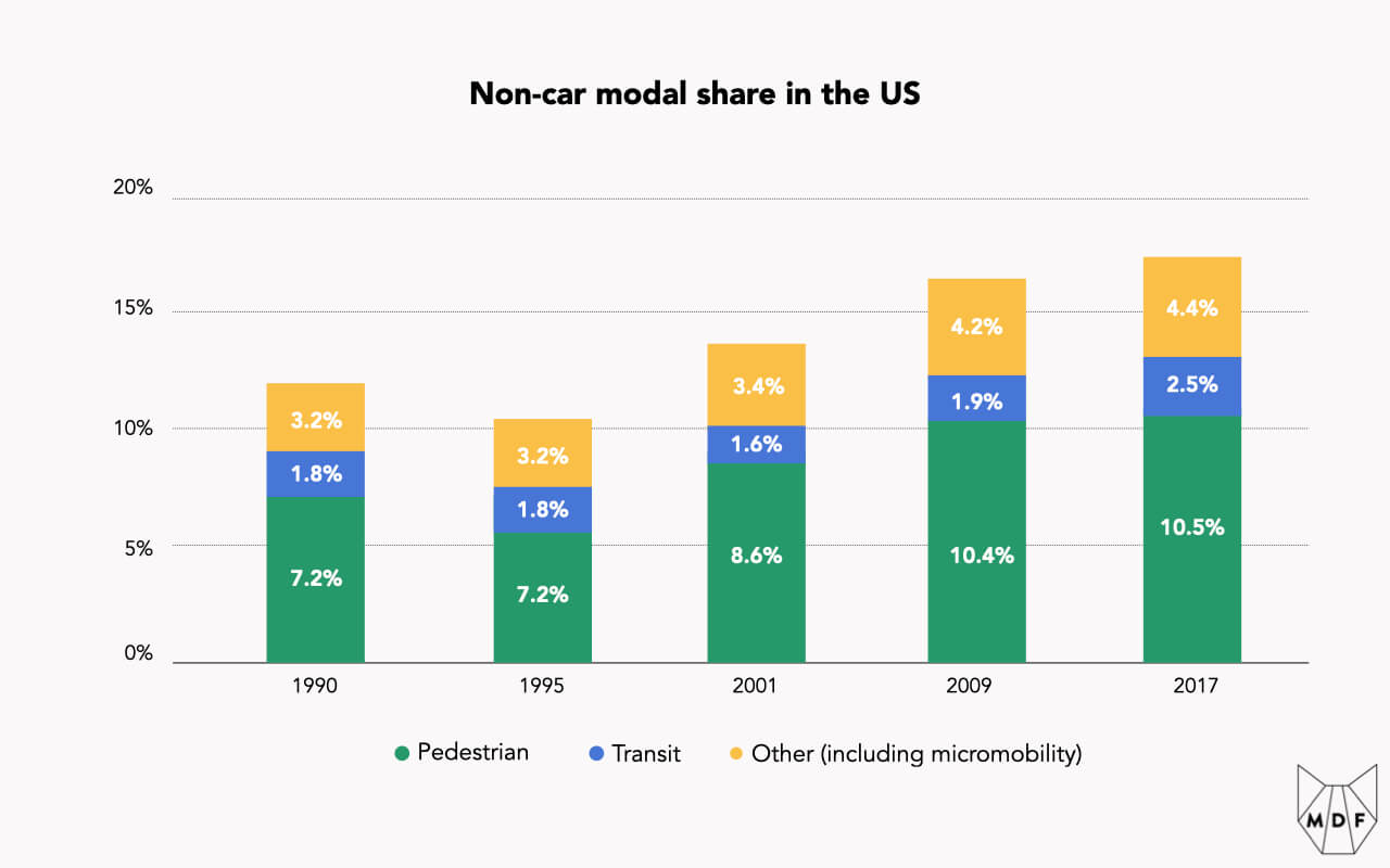 Bar chart showing the shifting proportion of non-car mode share in the US, with Pedestrian trips consistently forming the largest portion, followed by Other (which includes Micromobility) and finally Transit