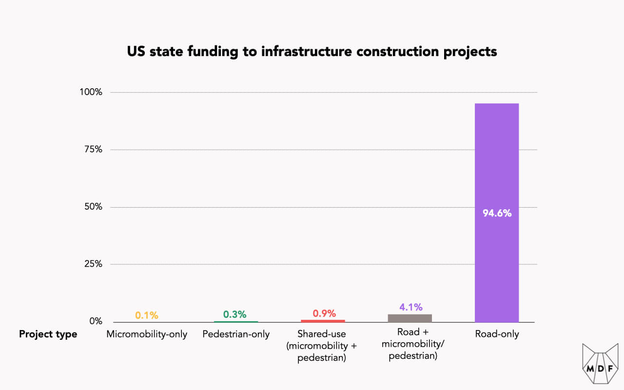 Bar chart showing US state funding to infrastructure construction projects: Road-only projects consume 94.6% while 4.1% combines road infrastructure with Pedestrian and Micromobility infrastructure types; only 1.3% is used to build out infrastructure that doesn't include roads