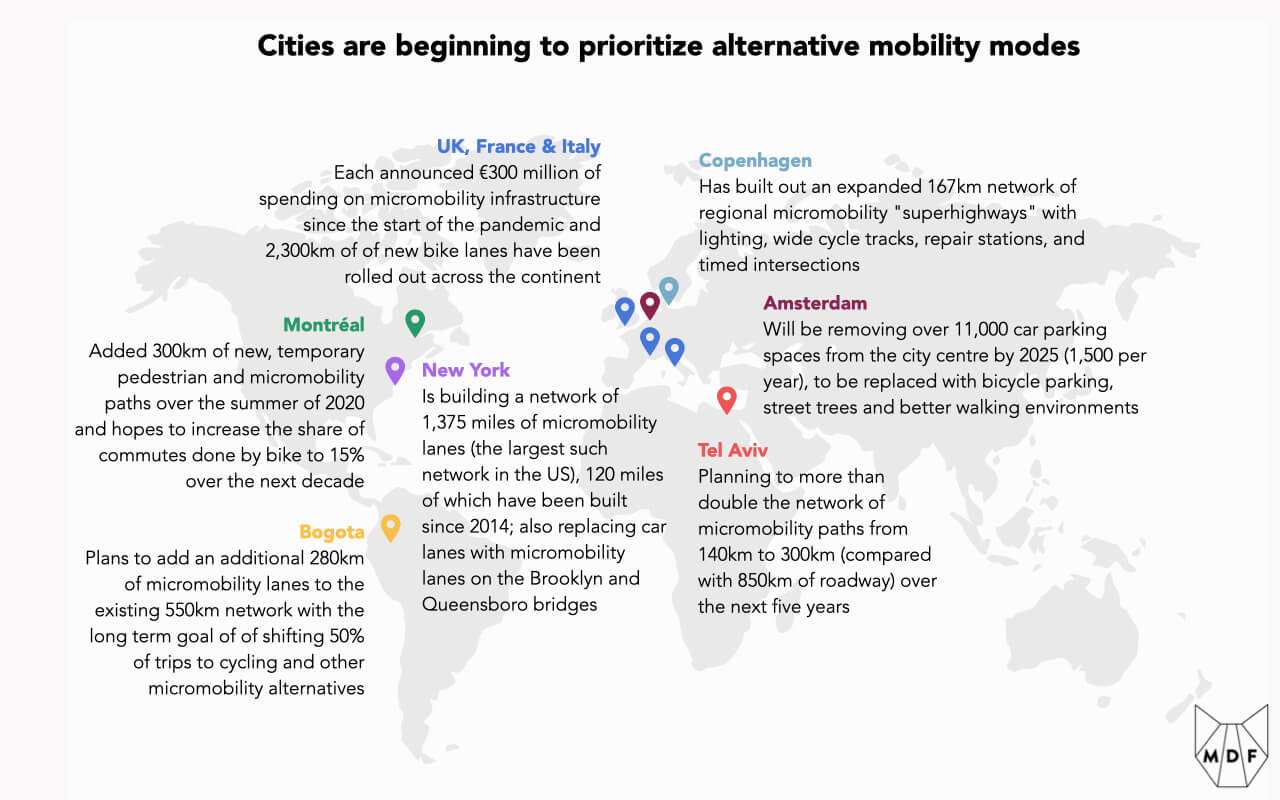 """A map of the world showing how cities are beginning to prioritize alternative mobility modes with the following examples: Montréal: Added 300km of new, temporary pedestrian and micromobility paths over the summer of 2020 and hopes to increase the share of commutes done by bike to 15% over the next decade; Bogota: Plans to add an additional 280km of micromobility lanes to the existing 550km network with the long term goal of of shifting 50% of trips to cycling and other micromobility alternatives; New York: Is building a network of 1,375 miles of micromobility lanes (the largest such network in the US), 120 miles of which have been built since 2014; also replacing car lanes with micromobility lanes on the Brooklyn and Queensboro bridges; UK, France & Italy: Each announced €300 million of spending on micromobility infrastructure since the start of the pandemic and 2,300km of of new bike lanes have been rolled out across the continent; Copenhagen: Has built out an expanded 167km network of regional micromobility """"superhighways"""" with lighting, wide cycle tracks, repair stations, and timed intersections; Amsterdam: Will be removing over 11,000 car parking spaces from the city centre by 2025 (1,500 per year), to be replaced with bicycle parking, street trees and better walking environments; Tel Aviv: Planning to more than double the network of micromobility paths from 140km to 300km (compared with 850km of roadway) over the next five years"""