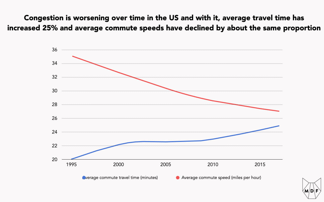 Chart showing congestion worsening over time in the US and with it, average travel time has increased 25% and average commute speeds have declined by about the same proportion