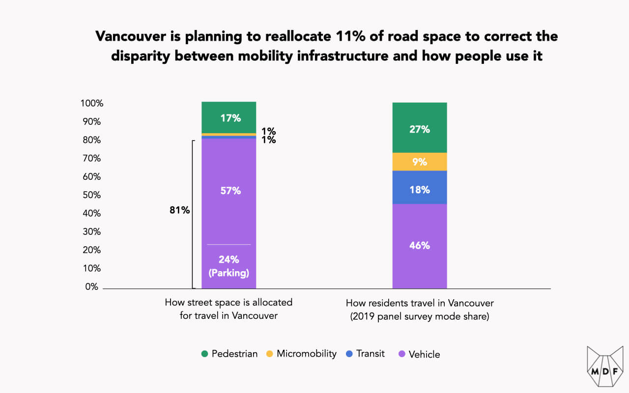 Chart showing how currently 81% of Vancouver's street space is dedicated to cars and how the city is planning to reallocate 11% of road space to correct the disparity between mobility infrastructure and how people use it (although a gap remains since only 46% of travel is done by cars according to survey data)