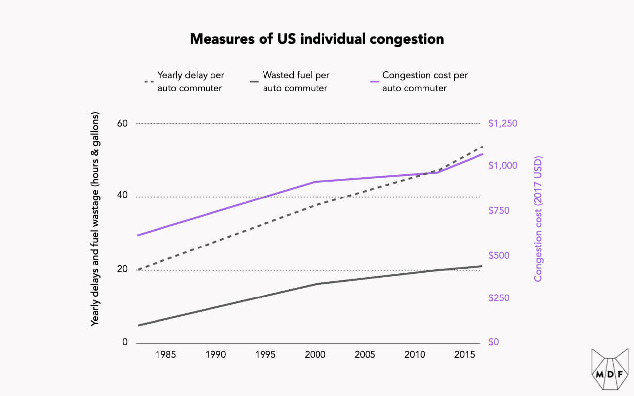 Line chart showing measures of US individual congestion in delay per commuter, wasted fuel per commuter and congestion cost per commuter, all of which have grown steadily from 1985 through 2015