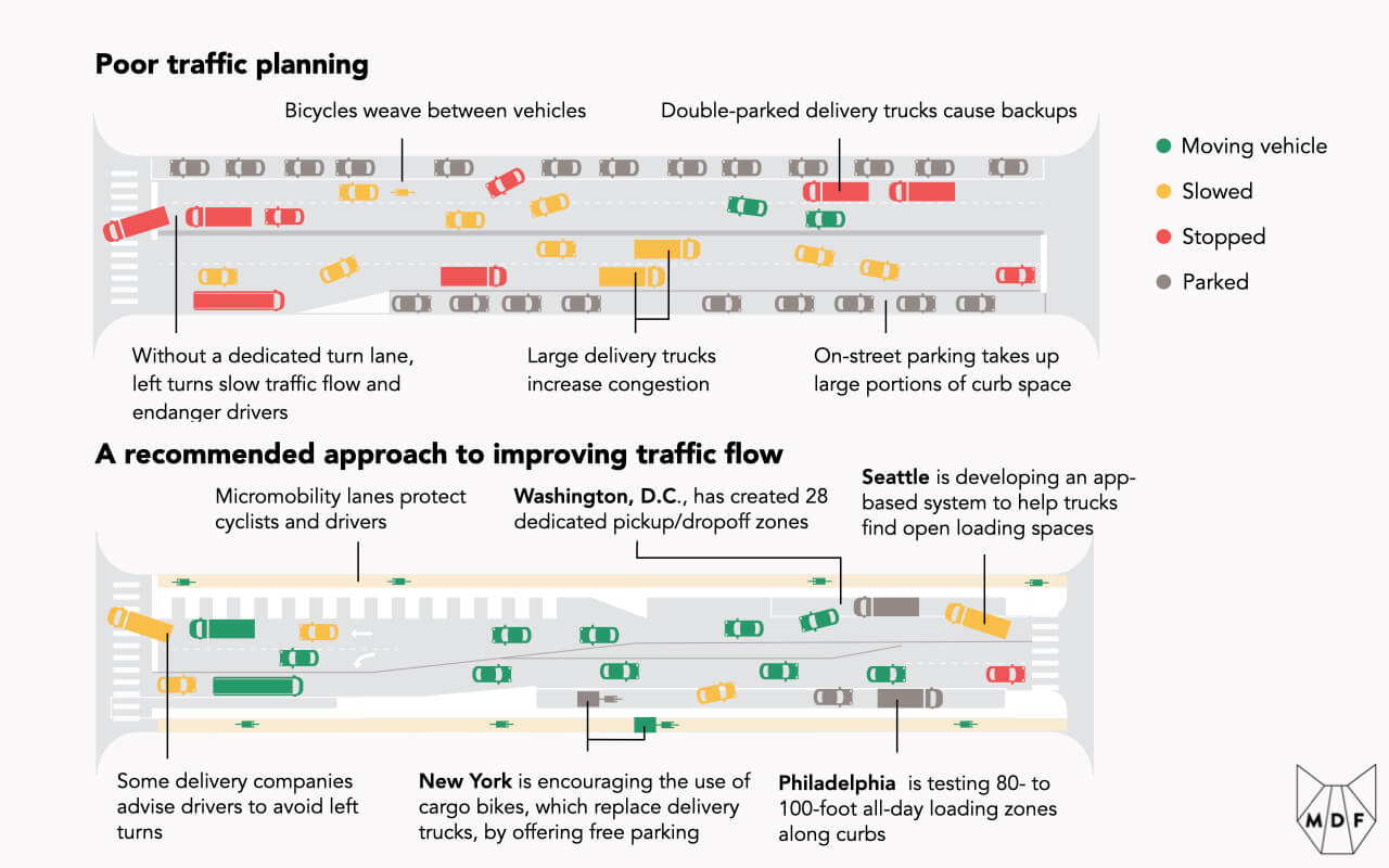 Visualization of two alternate traffic planning scenarios: a poor scenario in which delivery vehicles increase congestion, on-street parking consumes curb space, bicycles have no clear path and must weave between vehicles, etc and a recommended approach in which micromobility lanes protect vulnerable road users, drop-off zones are set aside and traffic flows are improved overall