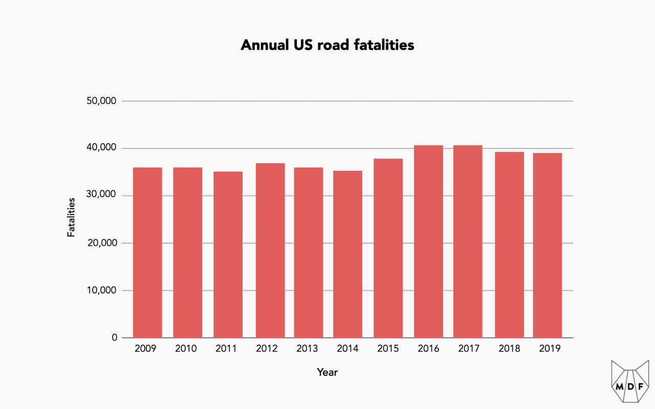 A chart showing annual US road fatalities, which have stayed stable at around 40,000 people per year over the last decade