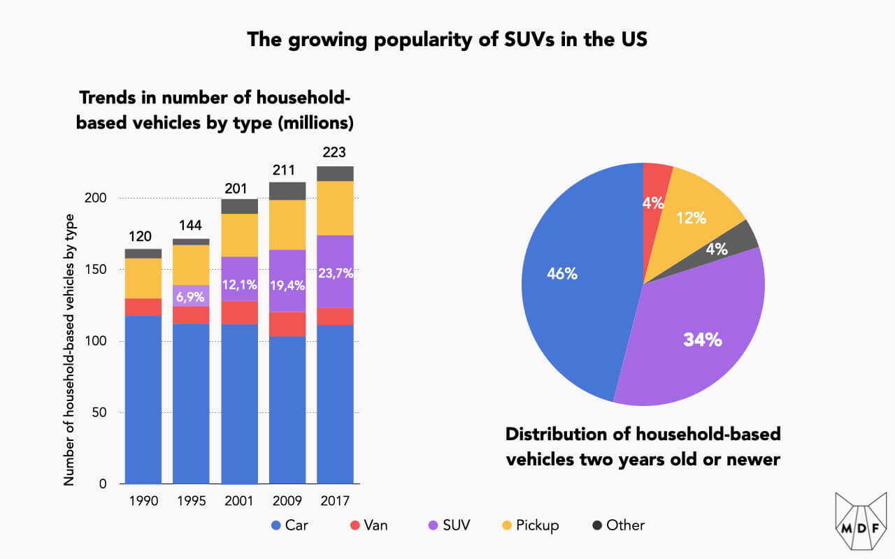A bar chart showing how SUVs have grown from nothing to 23.7% of US household vehicles from 1990 to 2017 and a pie chart showing how they now constitute 34% of new vehicle sales