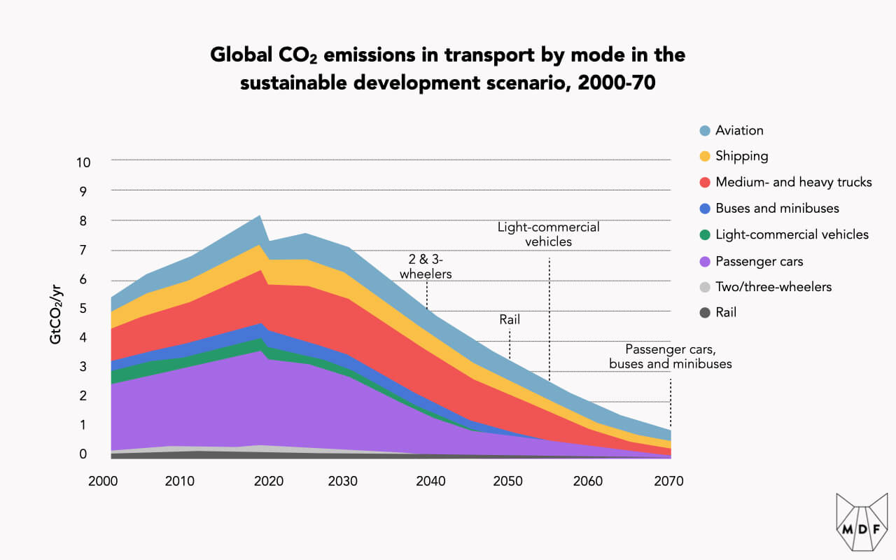 Chart showing global CO2 emissions in transport by mode and how they could decline according to the sustainable development scenario between 2000-70