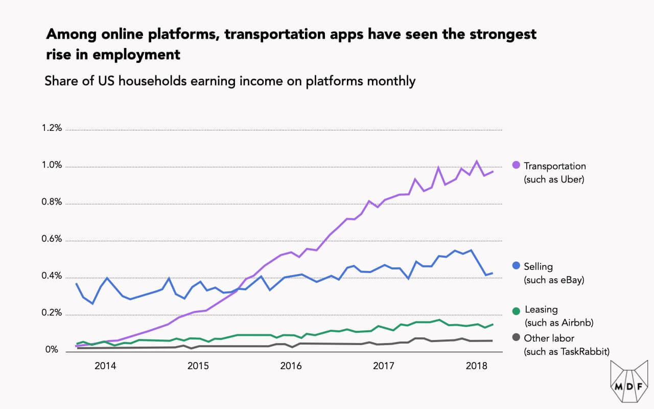 Line chart showing that among online platforms, transportation apps have seen the strongest rise in employment, growing to about 1% share of US households earning income on platforms monthly