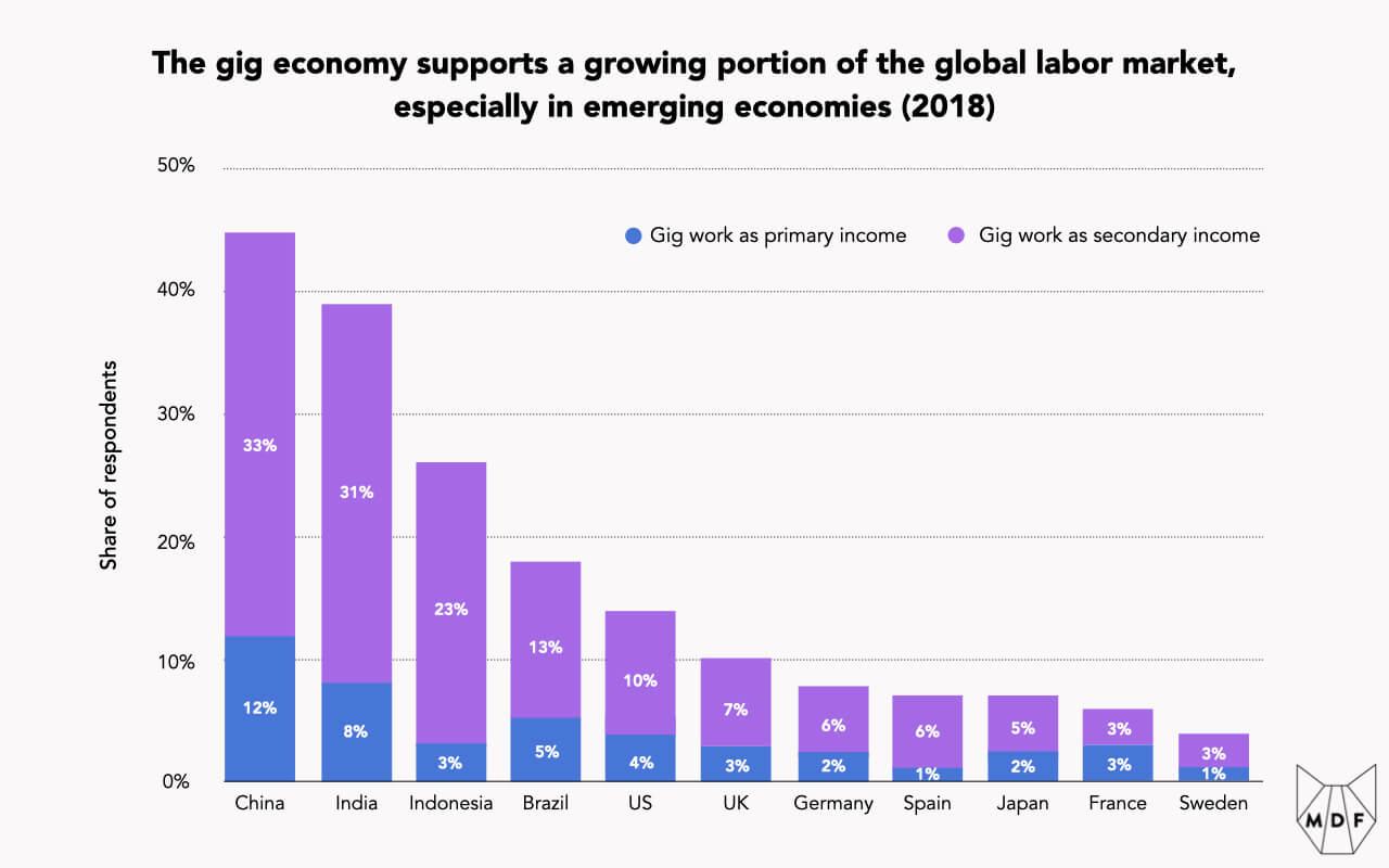 Bar chart showing that the gig economy supports a growing portion of the global labor market, especially in emerging economies like China (where gig work serves as 8% of primary income and 31% of secondary income) and Indonesia (3% of primary income and 23% of secondary income); US is at 4% of primary income and 10% of secondary income