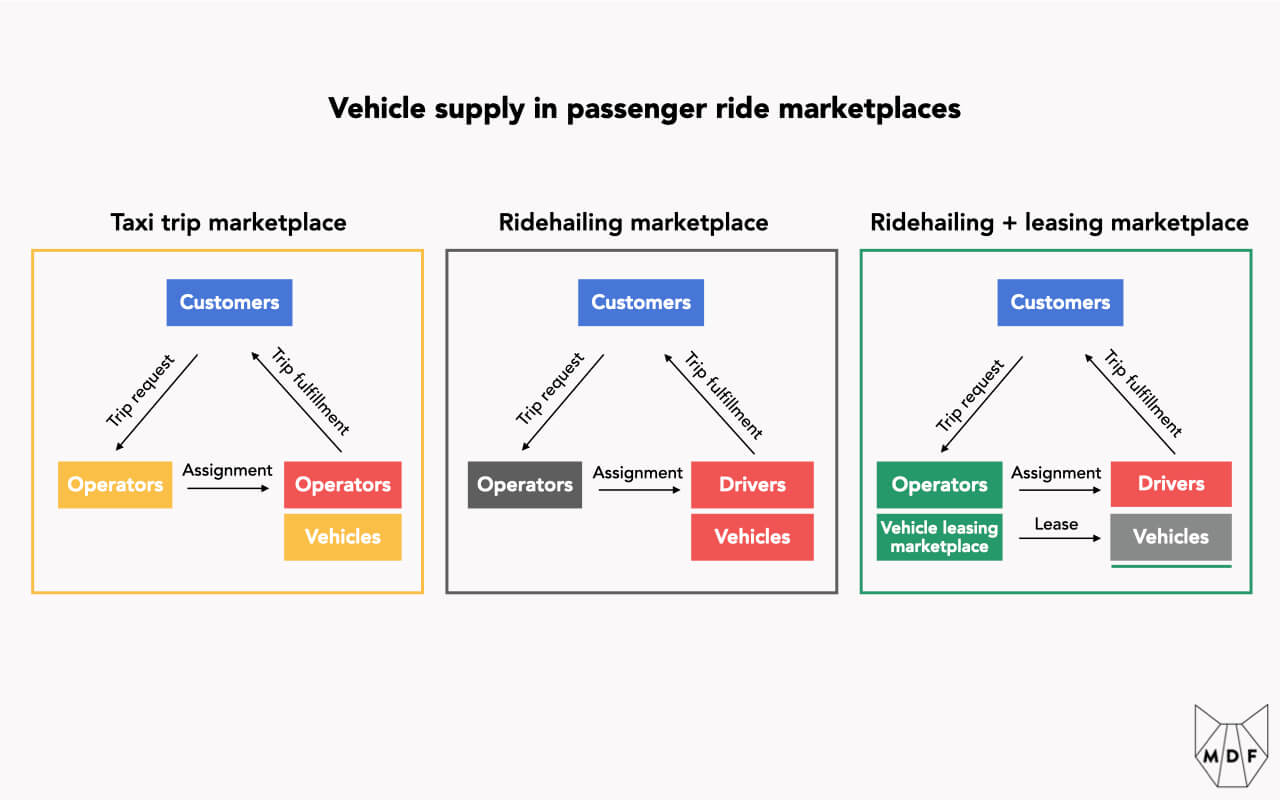 Diagram showing three options for vehicle supply in passenger ride marketplaces: 1) taxi fleets where operators supply vehicles to drivers, 2) traditional ridehailing where drivers bring their own vehicles onto the platform and 3) Ridehailing combined with a leasing marketplace, where operators offer drivers a way to access a vehicle through a leasing marketplace which they operate