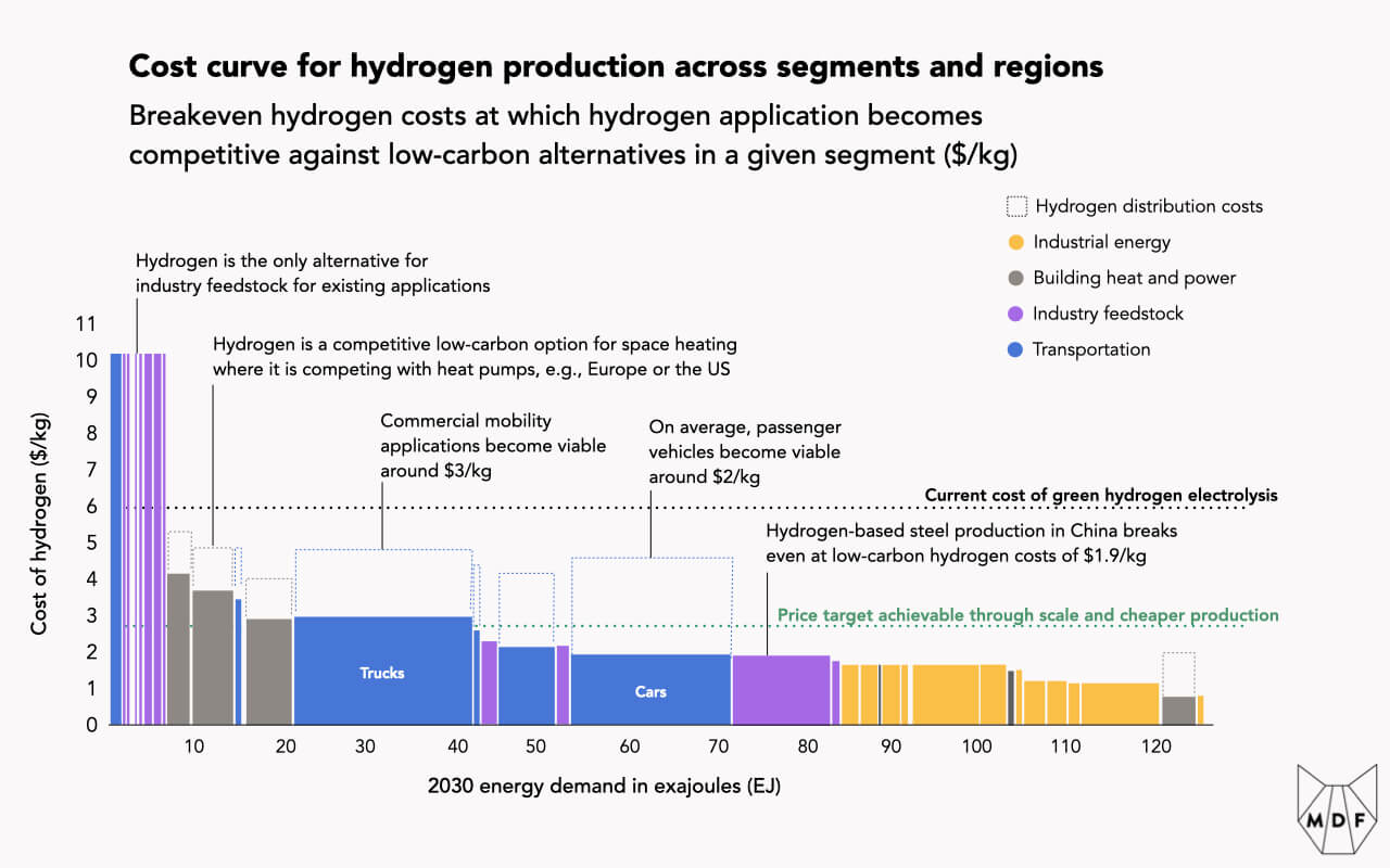 Chart showing breakeven hydrogen costs at which hydrogen application becomes competitive against low-carbon alternatives in a given segment; some use cases like feedstock where there are no alternatives are already viable, others like heating and commercial vehicles should become viable as scale and cheaper production push the cost of green hydrogen down towards $2.60/kg