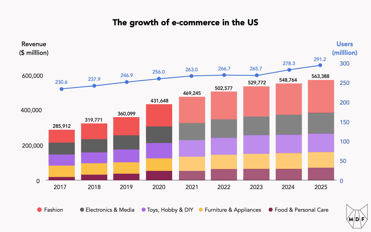 Chart showing the growth of e-commerce in the US both in terms of transaction volume (from $285,912 billion in 2017 to anticipated $563,388 billion in 2025) and in terms of users (230.6 million to 291.2 million over the same period)