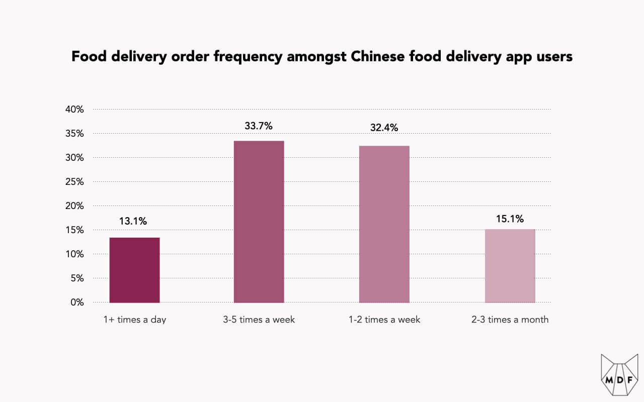 Bar chart showing food delivery order frequency amongst Chinese food delivery app users, with 13.1% or users ordering one or more times per day, 33.7% of users ordering 3-5 times a week, 32.4% of users ordering 1-2 times a week and 15.1% percent of users ordering 2-3 times per month
